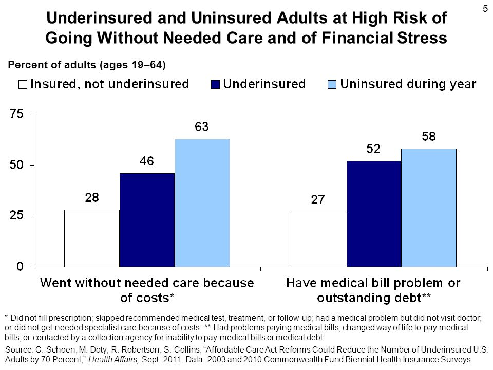 6 Insurance Characteristics Underinsured have plans with benefit limits –Limits on visits; limits on total amount plans will pay; benefit gaps such as prescriptions Underinsured have plans with higher deductibles –33% have a deductible of $1,000 or more Underinsured also pay a high share of income for premiums –31 percent pay 5% or more of income for premiums –one of five pays 10% or more of income for premiums Percent of adults (ages 19–64) Source: C.