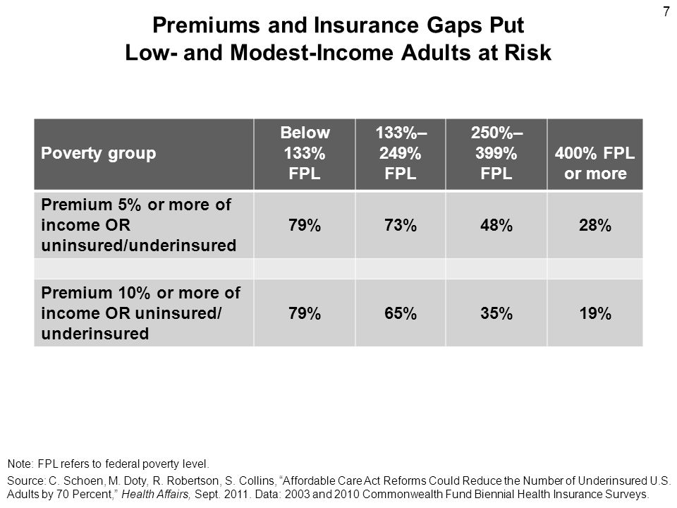 Affordable Care Act: Premium and Cost-Sharing by Poverty Group Poverty threshold 2011 Income, single or family Premium as % of income, silver level Out-of- pocket maximum Actuarial value <133%S: <$14,484 F: <$29,726 2%$1,983 $3,967 94% 133%–149%S:<$16,335 F:<$33,525 3% to 4%$1,983 $3,967 94% 150%–199%S:<$21,780 F:<$44,700 4.0% to 6.3%$1,983 $3,967 87% 200%–249%S:<$27,225 F:<$55,875 6.3% to 8.05% $2,975 $5,950 73% 250%–299%S:<$32,670 F:<$67,050 8.05% to 9.5% $2,975 $5,950 70% if silver 300%–399%S:<$43,560 F:<$88,200 9.5%$3,967 $7,933 70% if silver Note: Actuarial values is the average percent of medical costs covered by a health plan.