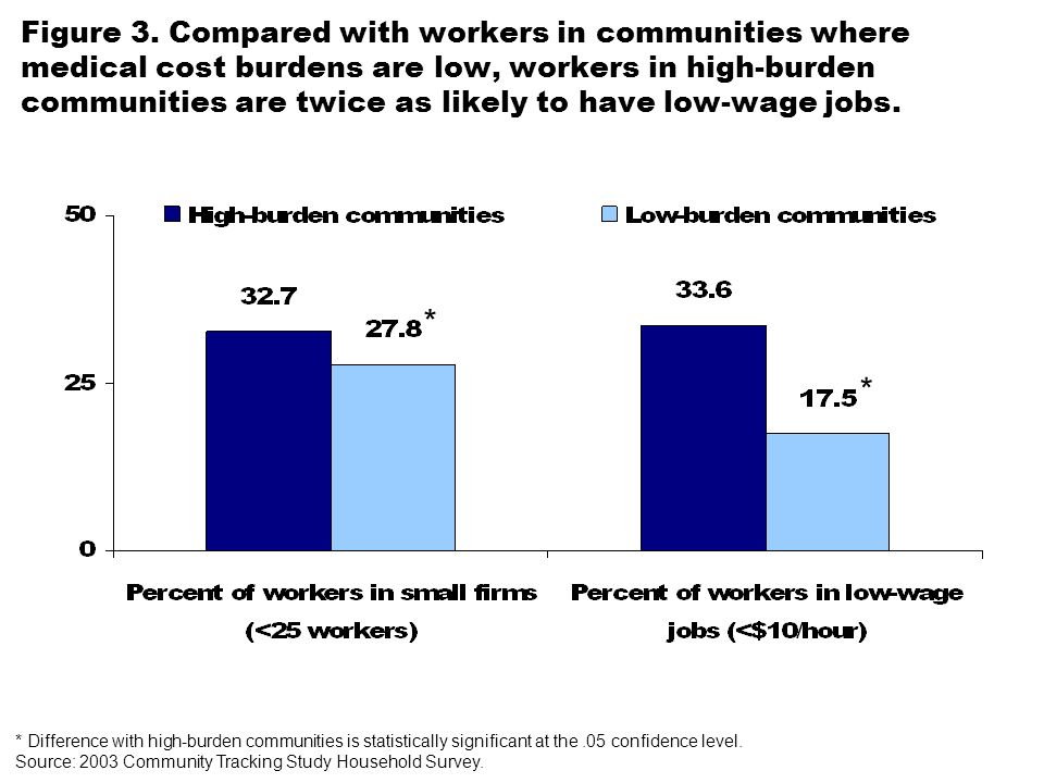 Figure 3. Compared with workers in communities where medical cost burdens are low, workers in high-burden communities are twice as likely to have low-