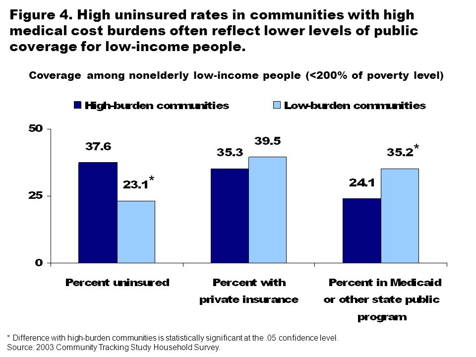 Figure 4. High uninsured rates in communities with high medical cost burdens often reflect lower levels of public coverage for low-income people. * Di
