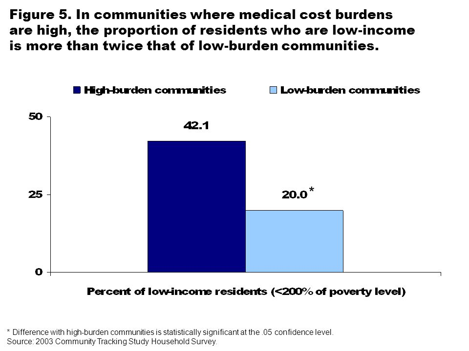 Figure 5. In communities where medical cost burdens are high, the proportion of residents who are low-income is more than twice that of low-burden com