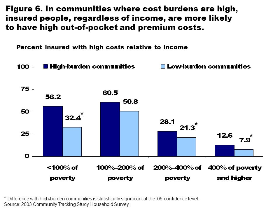 Figure 6. In communities where cost burdens are high, insured people, regardless of income, are more likely to have high out-of-pocket and premium cos