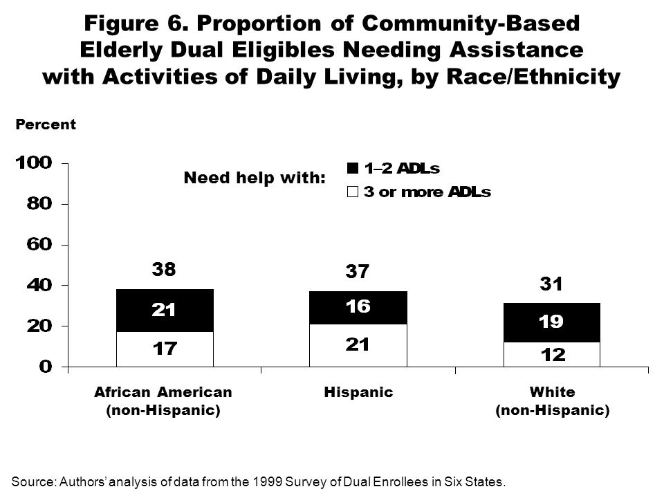 Figure 6. Proportion of Community-Based Elderly Dual Eligibles Needing Assistance with Activities of Daily Living, by Race/Ethnicity Percent African A