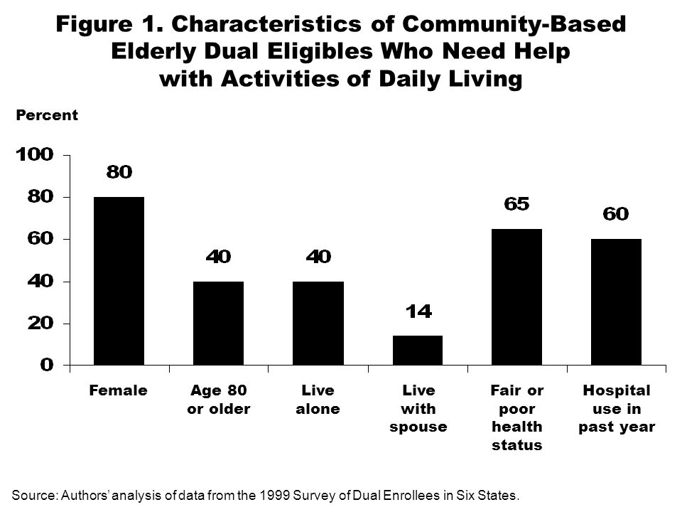 Figure 1. Characteristics of Community-Based Elderly Dual Eligibles Who Need Help with Activities of Daily Living Percent FemaleAge 80 or older Live a