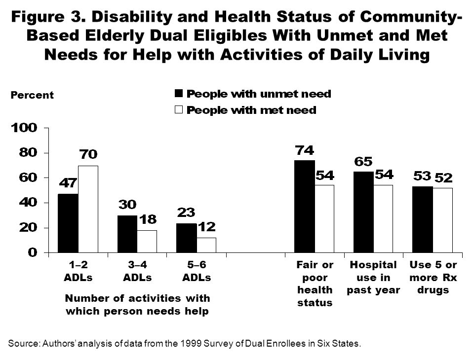 Figure 3. Disability and Health Status of Community- Based Elderly Dual Eligibles With Unmet and Met Needs for Help with Activities of Daily Living Pe