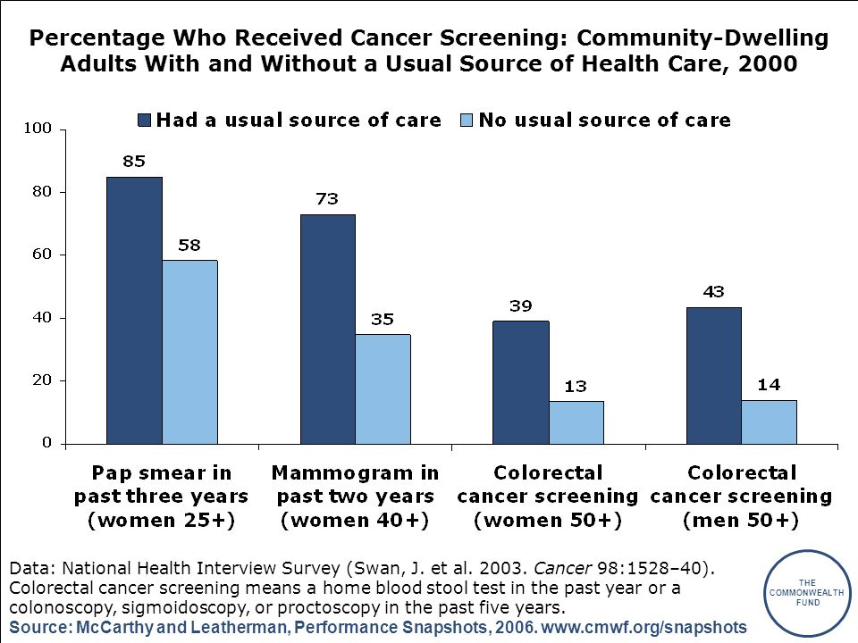 THE COMMONWEALTH FUND Source: McCarthy and Leatherman, Performance Snapshots, 2006. www.cmwf.org/snapshots Percentage Who Received Cancer Screening: C
