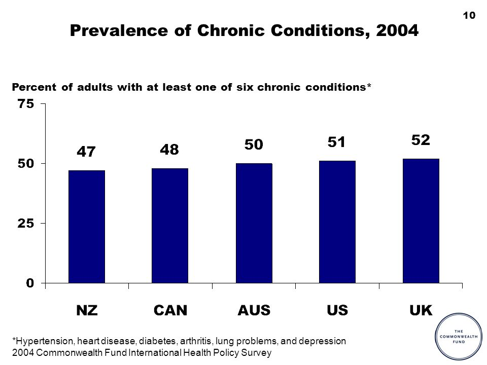10 Prevalence of Chronic Conditions, 2004 Percent of adults with at least one of six chronic conditions* *Hypertension, heart disease, diabetes, arthr