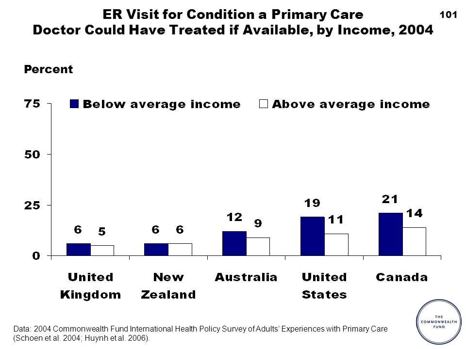 101 ER Visit for Condition a Primary Care Doctor Could Have Treated if Available, by Income, 2004 Percent Data: 2004 Commonwealth Fund International Health Policy Survey of Adults Experiences with Primary Care (Schoen et al.
