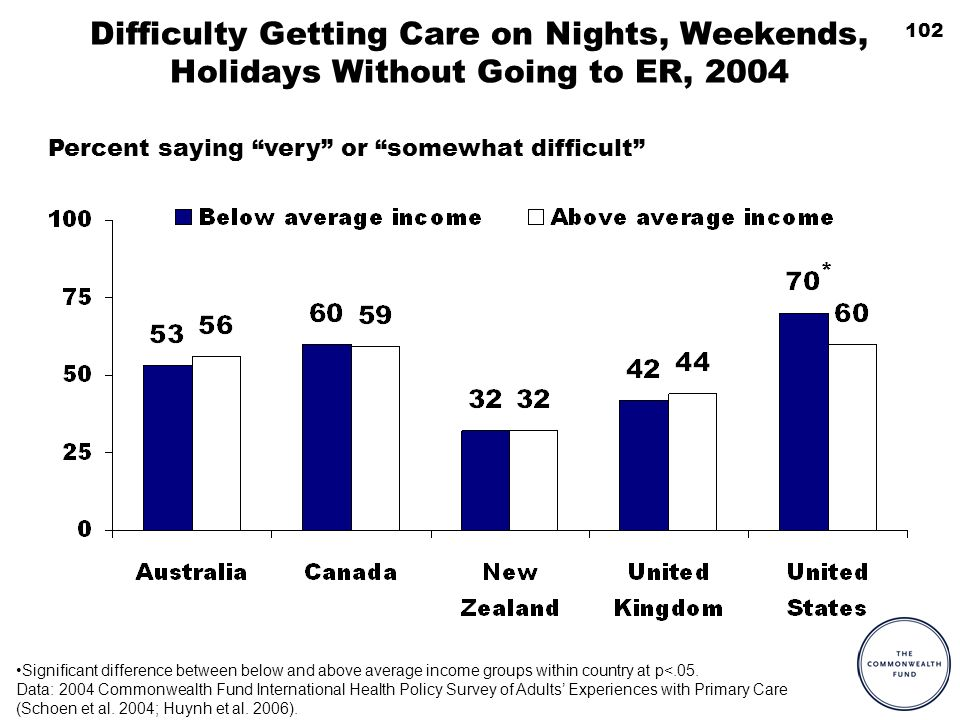102 Difficulty Getting Care on Nights, Weekends, Holidays Without Going to ER, 2004 Percent saying very or somewhat difficult Significant difference between below and above average income groups within country at p<.05.