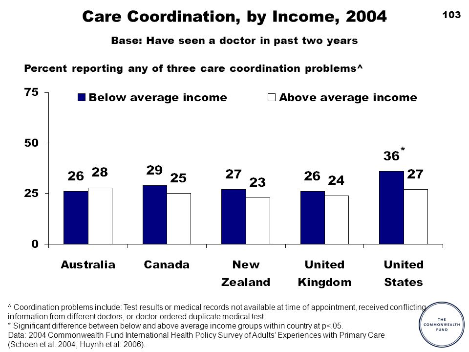 103 Care Coordination, by Income, 2004 ^ Coordination problems include: Test results or medical records not available at time of appointment, received