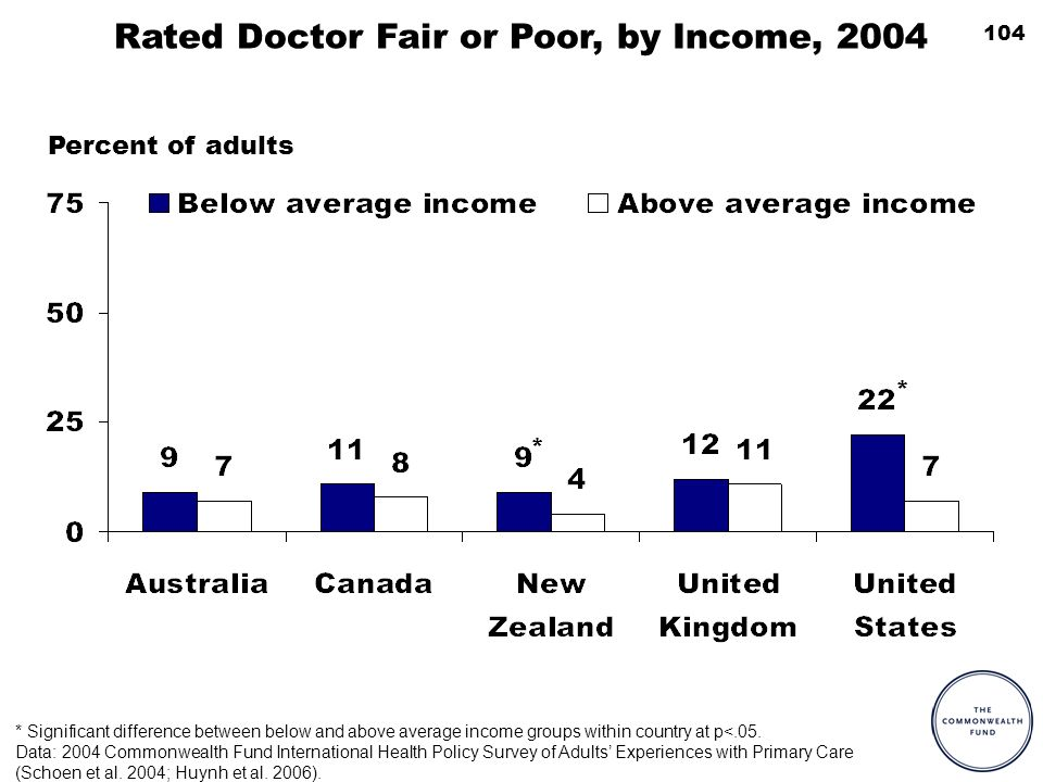 104 Percent of adults * Significant difference between below and above average income groups within country at p<.05. Data: 2004 Commonwealth Fund Int