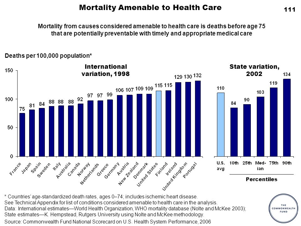 111 Mortality Amenable to Health Care Deaths per 100,000 population* Percentiles International variation, 1998 State variation, 2002 * Countries age-s