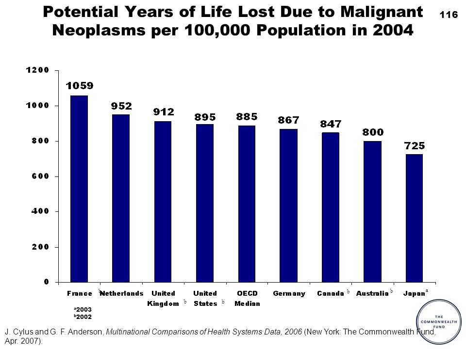 116 Potential Years of Life Lost Due to Malignant Neoplasms per 100,000 Population in 2004 a 2003 b 2002 a b b bb b J. Cylus and G. F. Anderson, Multi