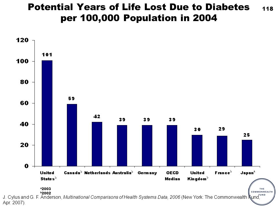 118 Potential Years of Life Lost Due to Diabetes per 100,000 Population in 2004 a 2003 b 2002 a b b b b b J.