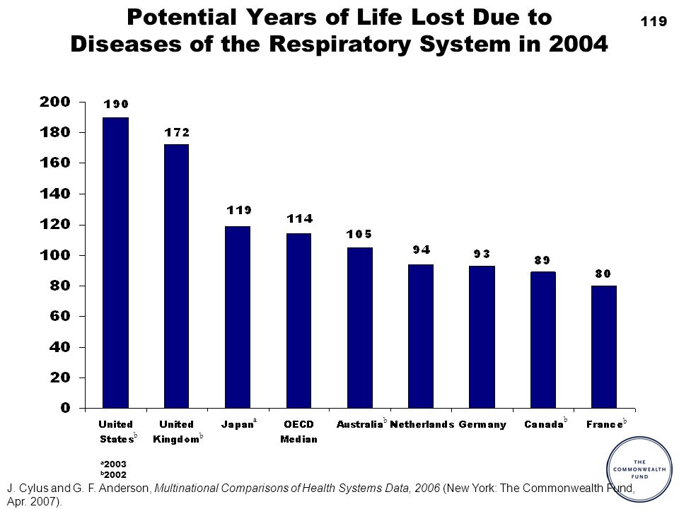 119 Potential Years of Life Lost Due to Diseases of the Respiratory System in 2004 a 2003 b 2002 a b b b b b J. Cylus and G. F. Anderson, Multinationa
