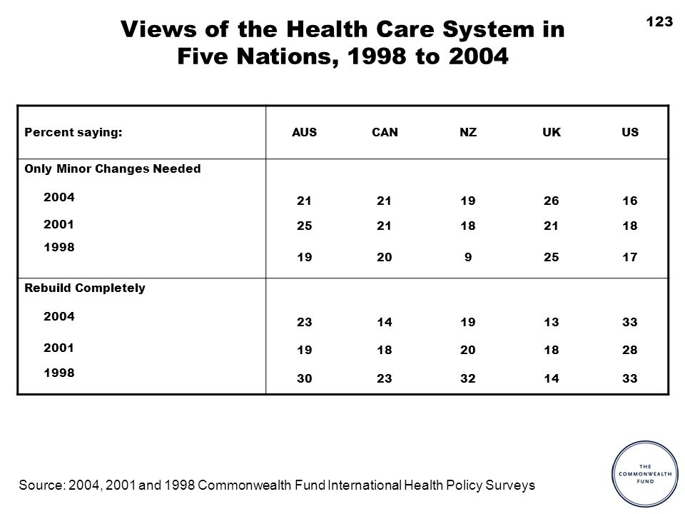123 Views of the Health Care System in Five Nations, 1998 to 2004 Percent saying:AUSCANNZUKUS Only Minor Changes Needed 2004 21 192616 2001 2521182118