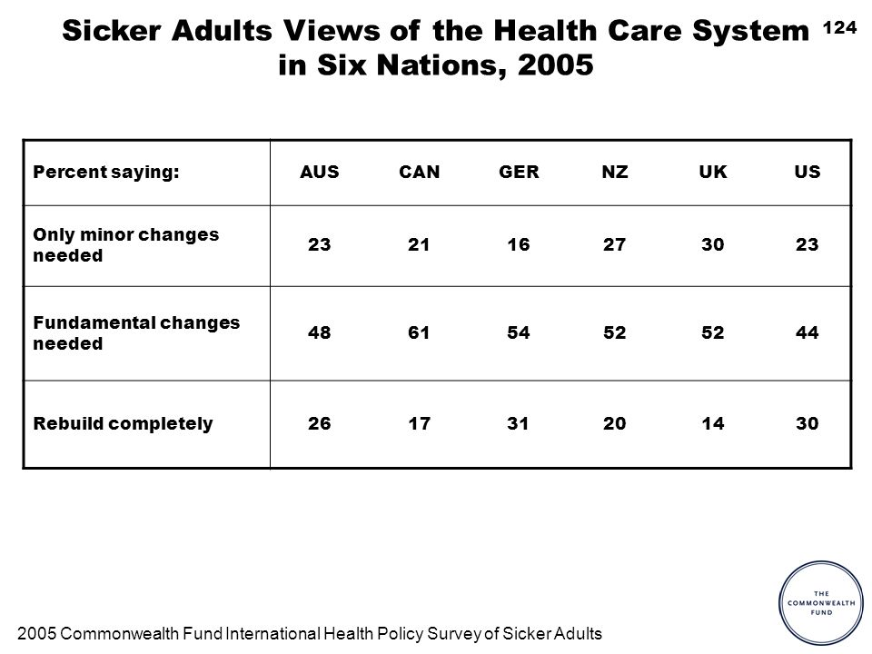 124 Sicker Adults Views of the Health Care System in Six Nations, 2005 Percent saying:AUSCANGERNZUKUS Only minor changes needed 232116273023 Fundamental changes needed 48615452 44 Rebuild completely261731201430 2005 Commonwealth Fund International Health Policy Survey of Sicker Adults