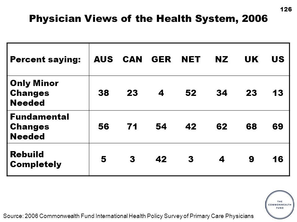 126 Physician Views of the Health System, 2006 Percent saying:AUSCANGERNETNZUKUS Only Minor Changes Needed 3823452342313 Fundamental Changes Needed 56
