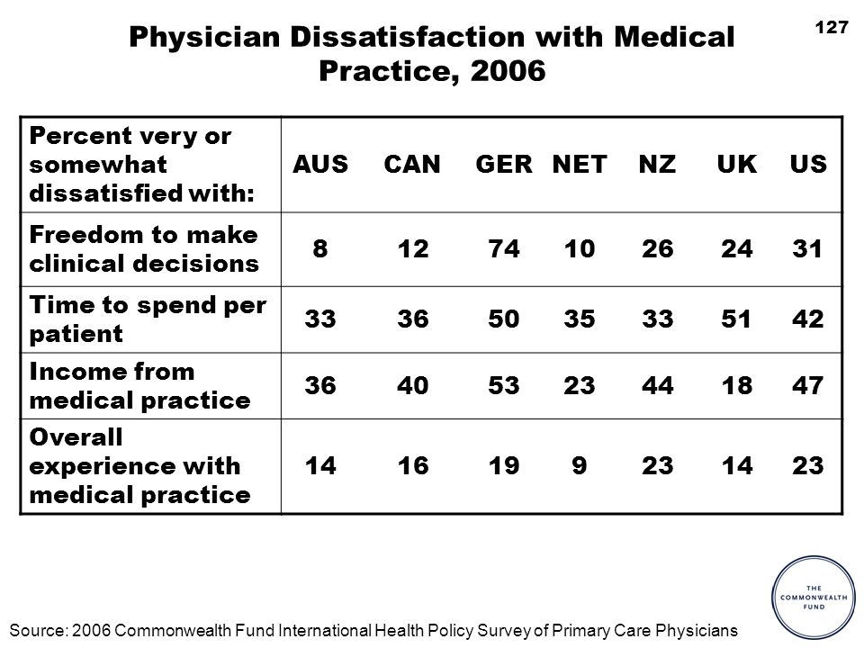127 Physician Dissatisfaction with Medical Practice, 2006 Percent very or somewhat dissatisfied with: AUSCANGERNETNZUKUS Freedom to make clinical decisions 8127410262431 Time to spend per patient 33365035335142 Income from medical practice 36405323441847 Overall experience with medical practice 1416199231423 Source: 2006 Commonwealth Fund International Health Policy Survey of Primary Care Physicians