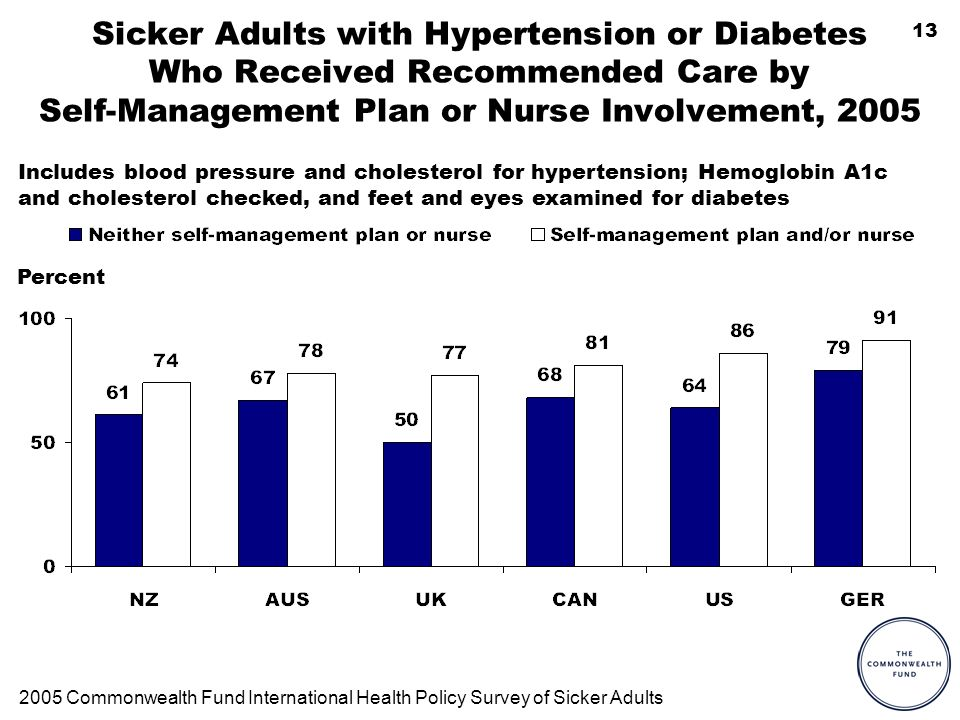 13 Sicker Adults with Hypertension or Diabetes Who Received Recommended Care by Self-Management Plan or Nurse Involvement, 2005 2005 Commonwealth Fund International Health Policy Survey of Sicker Adults Includes blood pressure and cholesterol for hypertension; Hemoglobin A1c and cholesterol checked, and feet and eyes examined for diabetes Percent