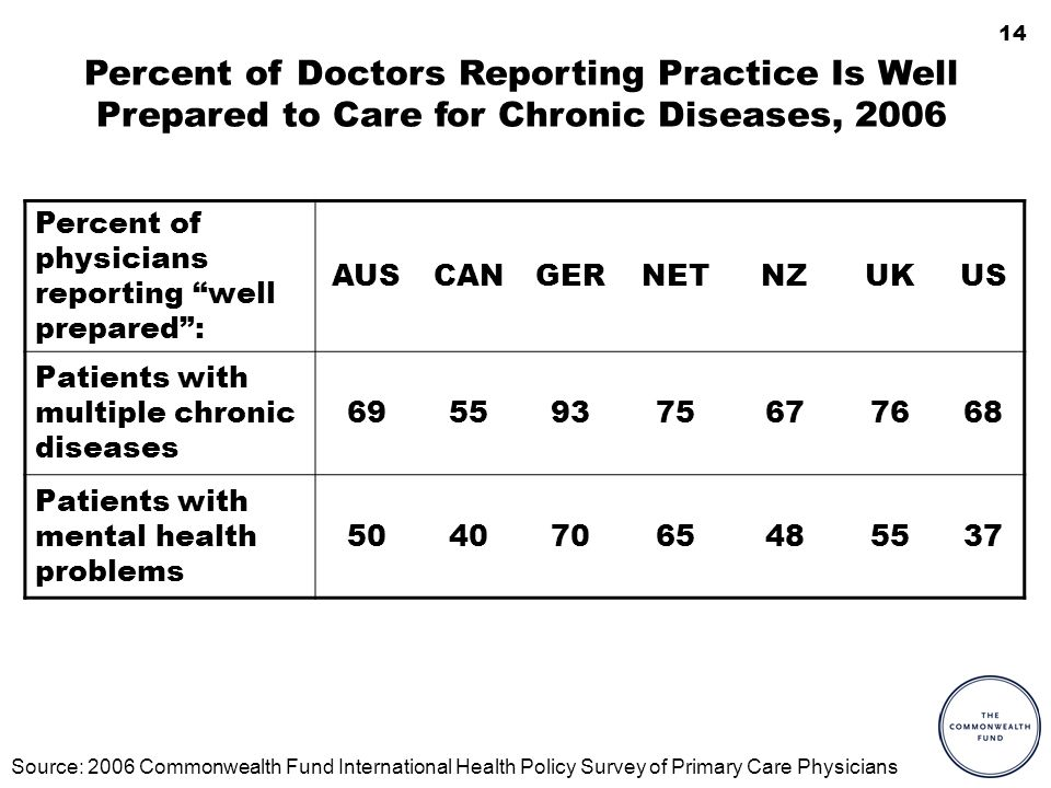 14 Percent of Doctors Reporting Practice Is Well Prepared to Care for Chronic Diseases, 2006 Percent of physicians reporting well prepared: AUSCANGERNETNZUKUS Patients with multiple chronic diseases 69559375677668 Patients with mental health problems 50407065485537 Source: 2006 Commonwealth Fund International Health Policy Survey of Primary Care Physicians