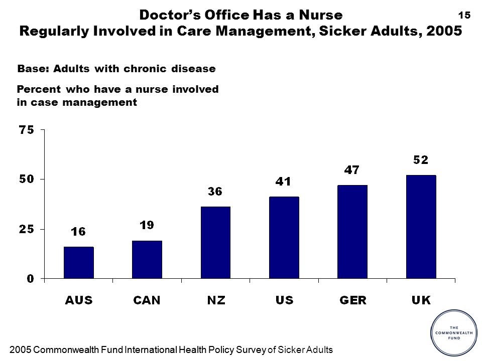 15 Doctors Office Has a Nurse Regularly Involved in Care Management, Sicker Adults, 2005 Percent who have a nurse involved in case management 2005 Commonwealth Fund International Health Policy Survey2005 Commonwealth Fund International Health Policy Survey of Sicker Adults Base: Adults with chronic disease