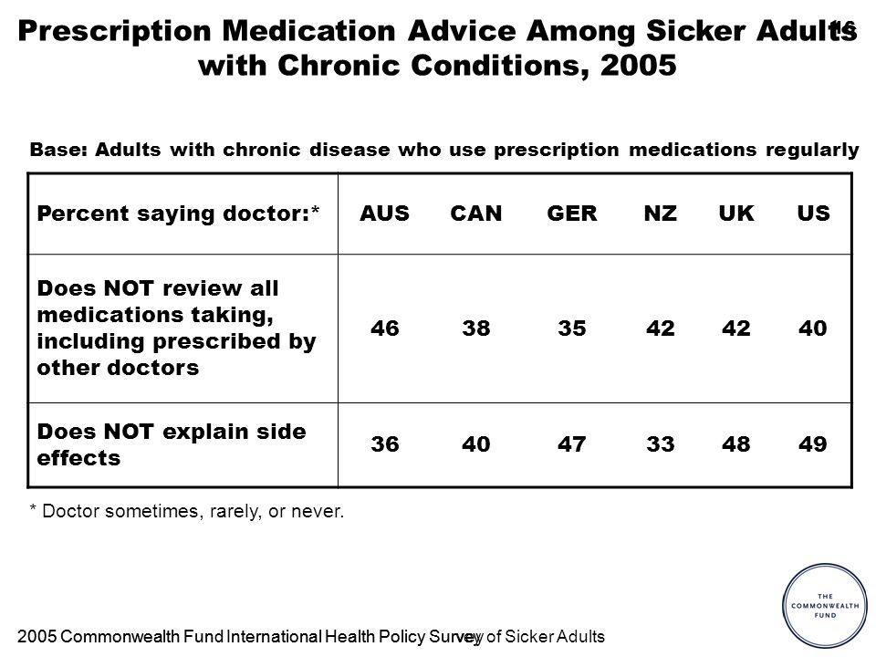 16 Prescription Medication Advice Among Sicker Adults with Chronic Conditions, 2005 Percent saying doctor:*AUSCANGERNZUKUS Does NOT review all medications taking, including prescribed by other doctors 46383542 40 Does NOT explain side effects 364047334849 2005 Commonwealth Fund International Health Policy Survey * Doctor sometimes, rarely, or never.