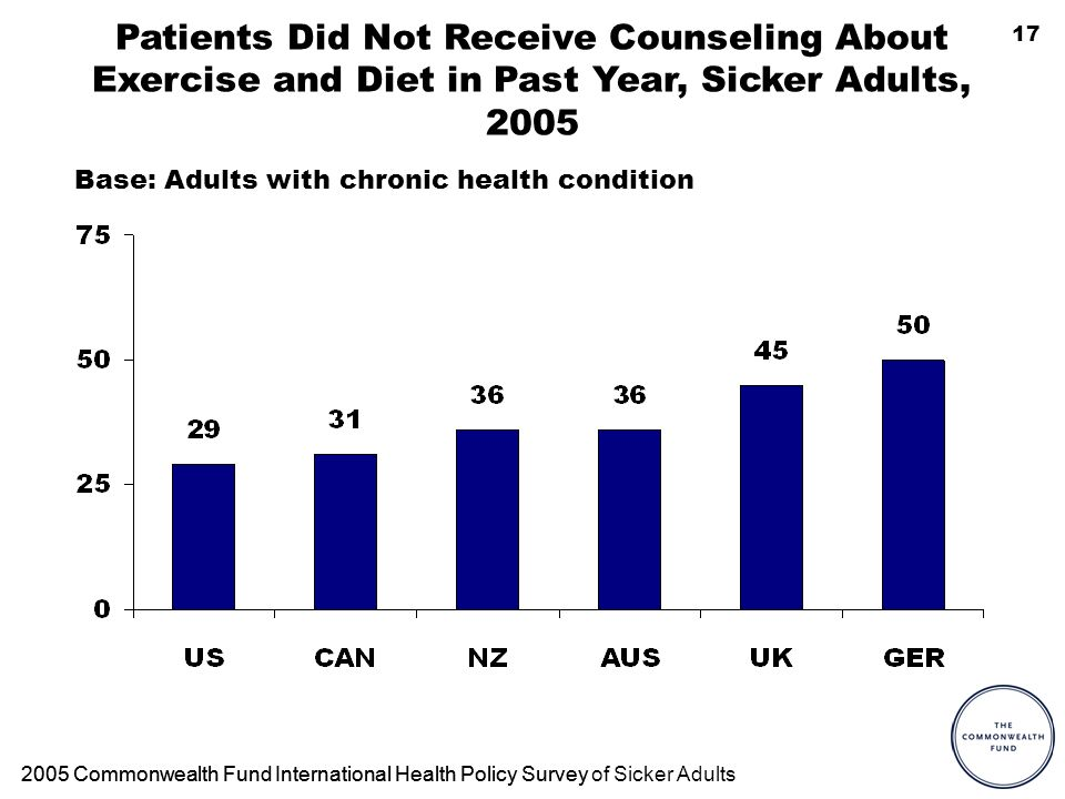 17 Patients Did Not Receive Counseling About Exercise and Diet in Past Year, Sicker Adults, 2005 2005 Commonwealth Fund International Health Policy Su