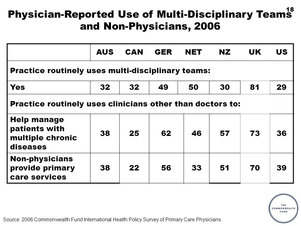 18 Physician-Reported Use of Multi-Disciplinary Teams and Non-Physicians, 2006 AUSCANGERNETNZUKUS Practice routinely uses multi-disciplinary teams: Yes Practice routinely uses clinicians other than doctors to: Help manage patients with multiple chronic diseases Non-physicians provide primary care services Source: 2006 Commonwealth Fund International Health Policy Survey of Primary Care Physicians
