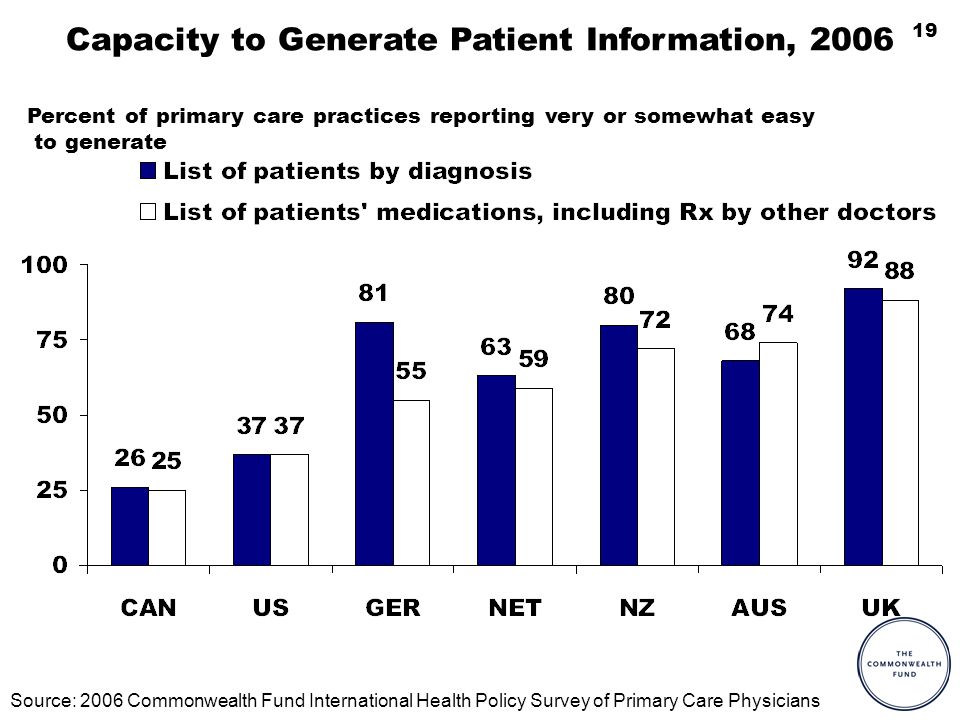 19 Capacity to Generate Patient Information, 2006 Source: 2006 Commonwealth Fund International Health Policy Survey of Primary Care Physicians Percent of primary care practices reporting very or somewhat easy to generate