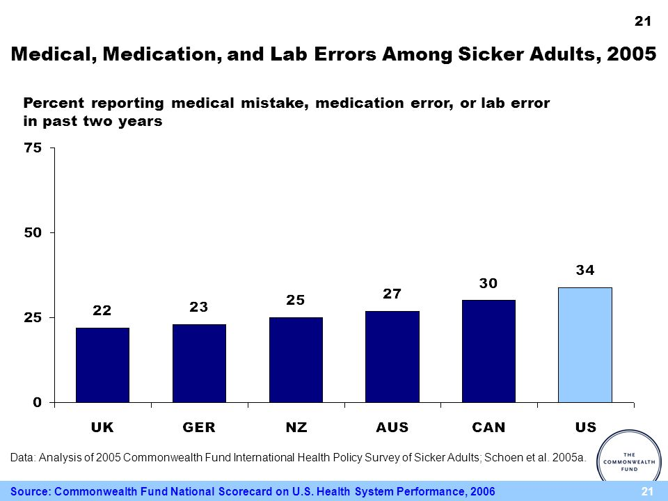 21 Medical, Medication, and Lab Errors Among Sicker Adults, 2005 Percent reporting medical mistake, medication error, or lab error in past two years Data: Analysis of 2005 Commonwealth Fund International Health Policy Survey of Sicker Adults; Schoen et al.