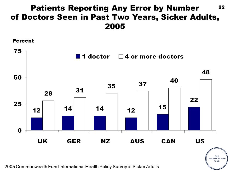 22 Patients Reporting Any Error by Number of Doctors Seen in Past Two Years, Sicker Adults, 2005 Percent 2005 Commonwealth Fund International Health Policy Survey2005 Commonwealth Fund International Health Policy Survey of Sicker Adults