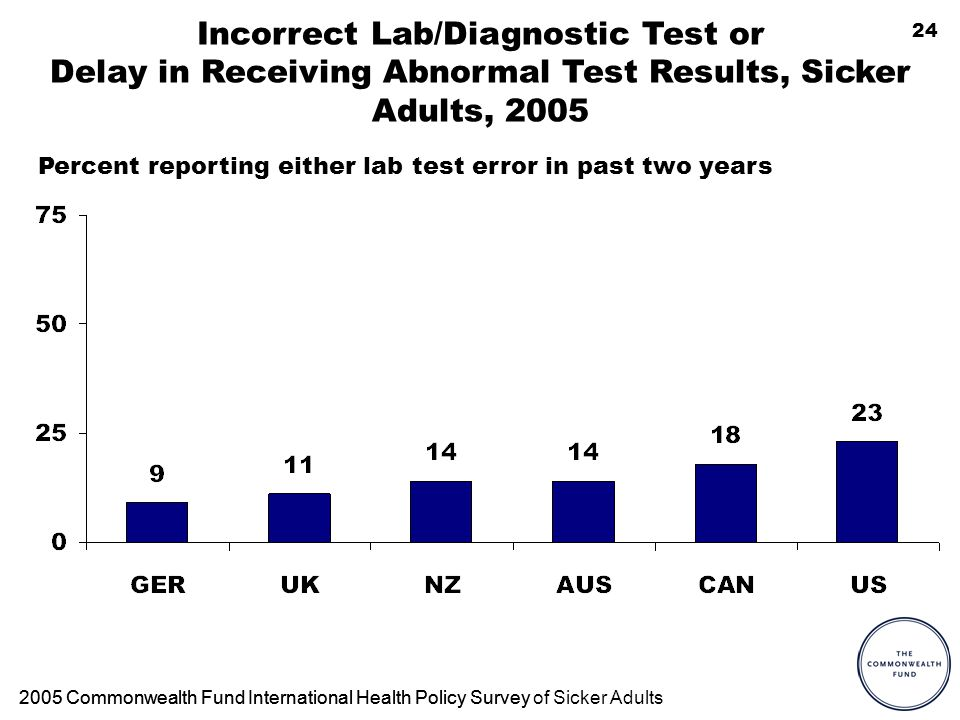 24 Incorrect Lab/Diagnostic Test or Delay in Receiving Abnormal Test Results, Sicker Adults, Commonwealth Fund International Health Policy Survey2005 Commonwealth Fund International Health Policy Survey of Sicker Adults Percent reporting either lab test error in past two years