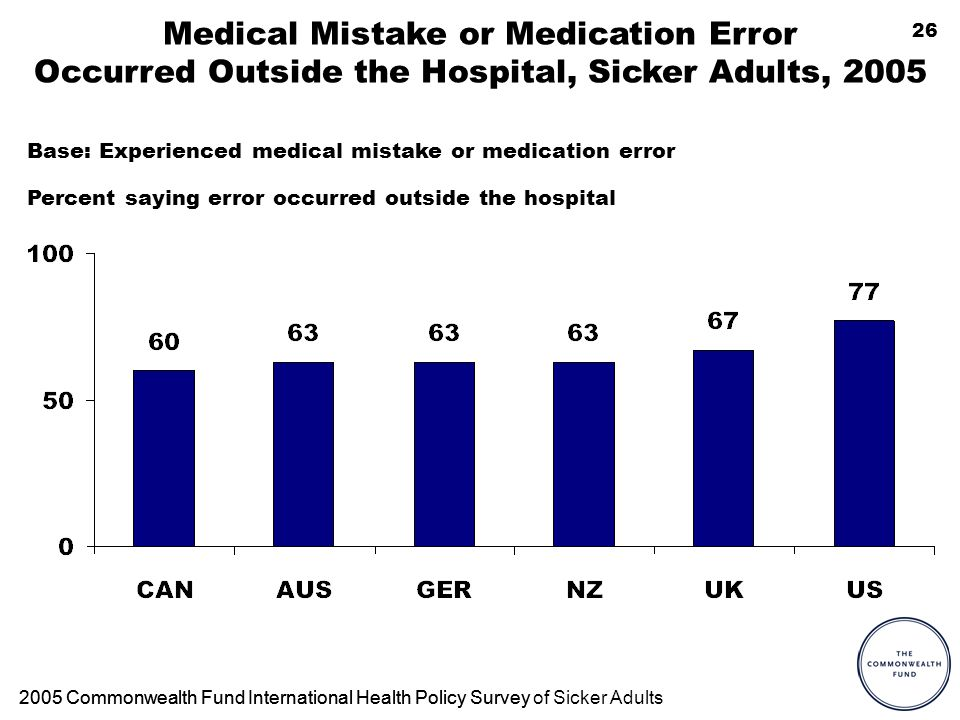 26 Medical Mistake or Medication Error Occurred Outside the Hospital, Sicker Adults, 2005 Percent saying error occurred outside the hospital 2005 Comm