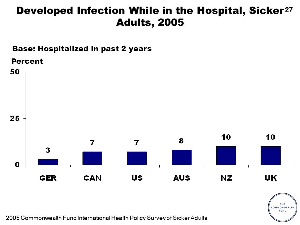 27 Developed Infection While in the Hospital, Sicker Adults, Commonwealth Fund International Health Policy Survey2005 Commonwealth Fund International Health Policy Survey of Sicker Adults Base: Hospitalized in past 2 years Percent