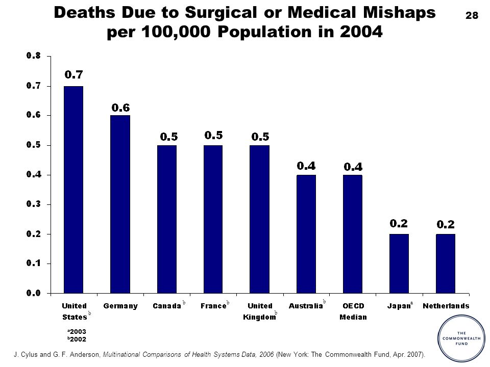 28 Deaths Due to Surgical or Medical Mishaps per 100,000 Population in 2004 a 2003 b 2002 a b b bb b J. Cylus and G. F. Anderson, Multinational Compar