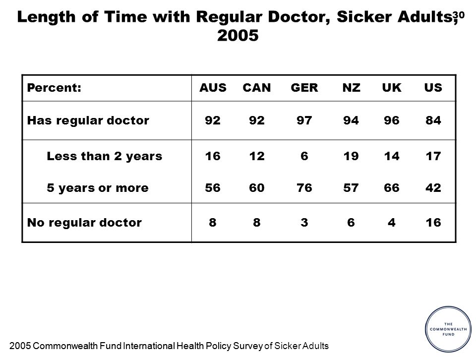 30 Length of Time with Regular Doctor, Sicker Adults, 2005 Percent:AUSCANGERNZUKUS Has regular doctor92 97949684 Less than 2 years16126191417 5 years or more566076576642 No regular doctor8836416 2005 Commonwealth Fund International Health Policy Survey2005 Commonwealth Fund International Health Policy Survey of Sicker Adults