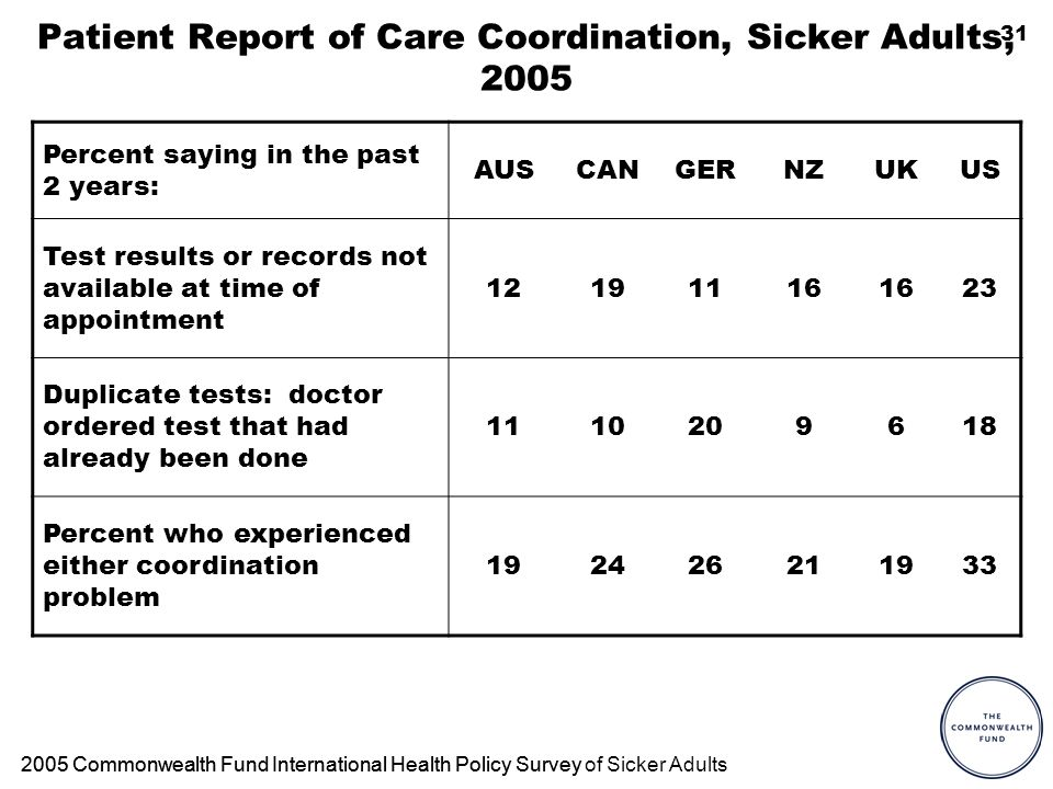 31 Patient Report of Care Coordination, Sicker Adults, 2005 Percent saying in the past 2 years: AUSCANGERNZUKUS Test results or records not available at time of appointment 12191116 23 Duplicate tests: doctor ordered test that had already been done 1110209618 Percent who experienced either coordination problem 192426211933 2005 Commonwealth Fund International Health Policy Survey2005 Commonwealth Fund International Health Policy Survey of Sicker Adults