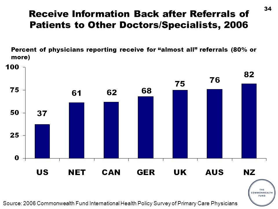 34 Receive Information Back after Referrals of Patients to Other Doctors/Specialists, 2006 Percent of physicians reporting receive for almost all refe