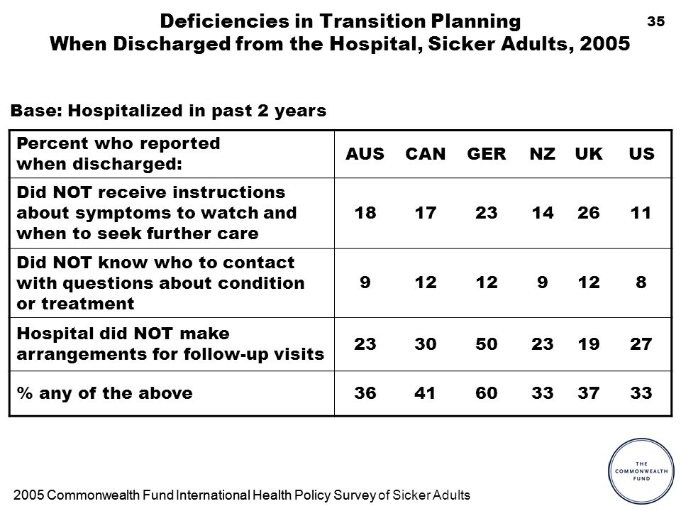 35 Deficiencies in Transition Planning When Discharged from the Hospital, Sicker Adults, 2005 Percent who reported when discharged: AUSCANGERNZUKUS Did NOT receive instructions about symptoms to watch and when to seek further care 181723142611 Did NOT know who to contact with questions about condition or treatment 912 9 8 Hospital did NOT make arrangements for follow-up visits 233050231927 % any of the above364160333733 Base: Hospitalized in past 2 years 2005 Commonwealth Fund International Health Policy Survey2005 Commonwealth Fund International Health Policy Survey of Sicker Adults