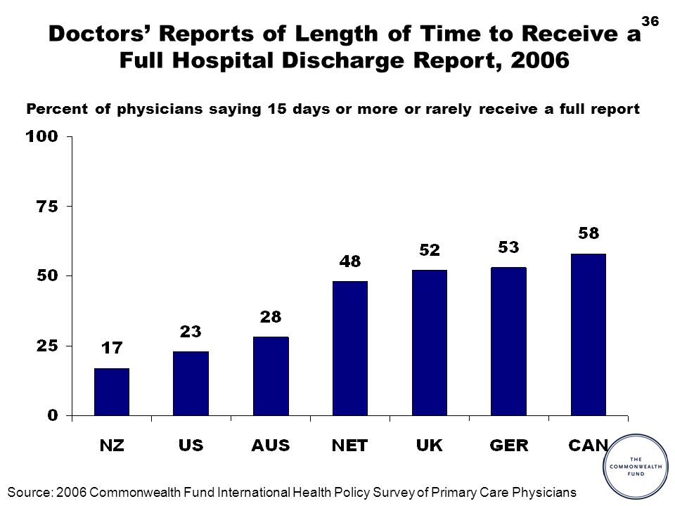 36 Doctors Reports of Length of Time to Receive a Full Hospital Discharge Report, 2006 Percent of physicians saying 15 days or more or rarely receive a full report Source: 2006 Commonwealth Fund International Health Policy Survey of Primary Care Physicians