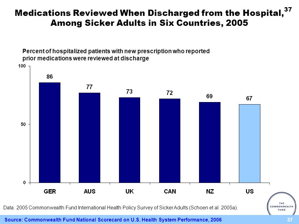 37 Percent of hospitalized patients with new prescription who reported prior medications were reviewed at discharge Medications Reviewed When Discharg