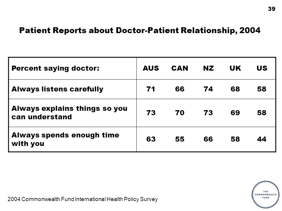 39 Patient Reports about Doctor-Patient Relationship, 2004 Percent saying doctor:AUSCANNZUKUS Always listens carefully7166746858 Always explains thing