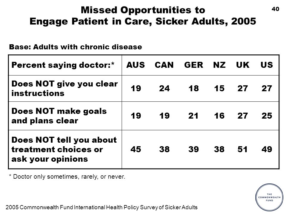 40 Missed Opportunities to Engage Patient in Care, Sicker Adults, 2005 Percent saying doctor:*AUSCANGERNZUKUS Does NOT give you clear instructions 1924181527 Does NOT make goals and plans clear 19 21162725 Does NOT tell you about treatment choices or ask your opinions 453839385149 * Doctor only sometimes, rarely, or never.