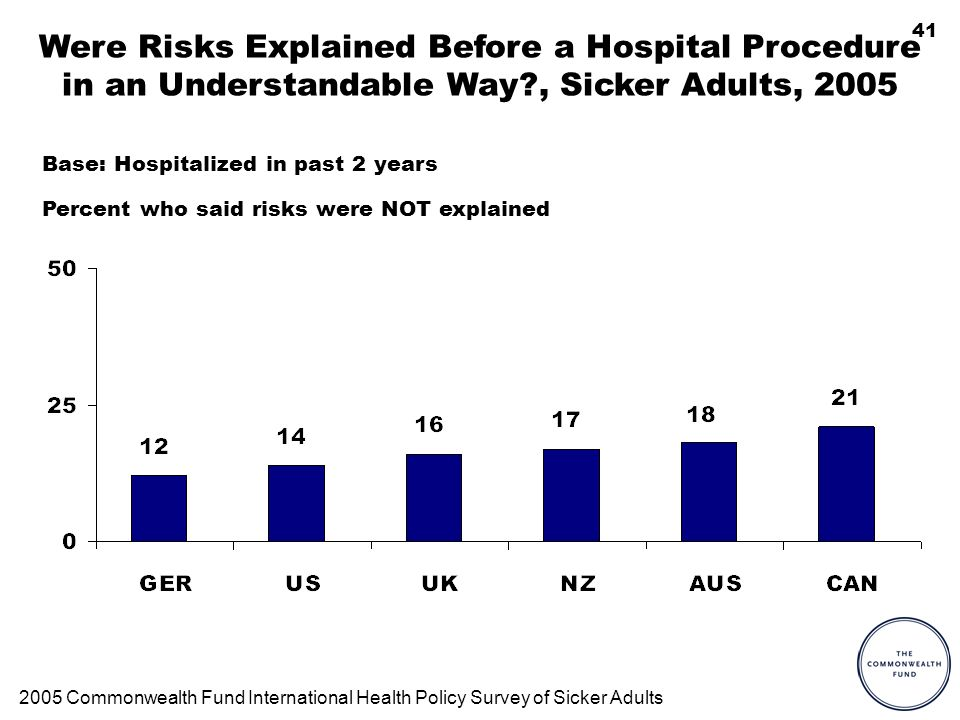 41 Were Risks Explained Before a Hospital Procedure in an Understandable Way?, Sicker Adults, 2005 Percent who said risks were NOT explained 2005 Comm