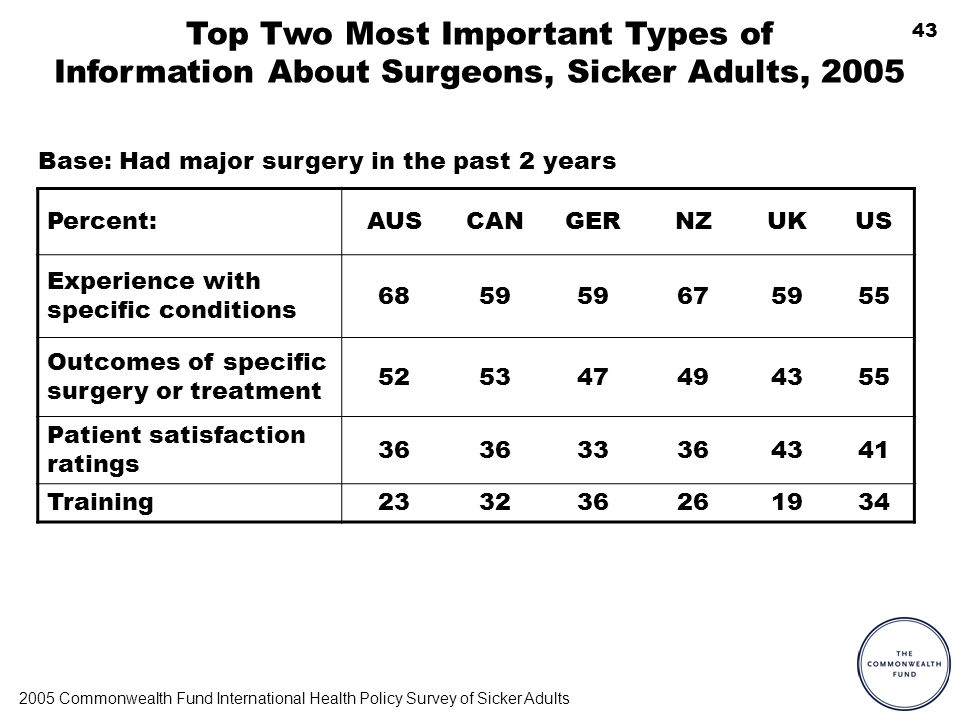43 Top Two Most Important Types of Information About Surgeons, Sicker Adults, 2005 Percent:AUSCANGERNZUKUS Experience with specific conditions 6859 675955 Outcomes of specific surgery or treatment 525347494355 Patient satisfaction ratings 36 33364341 Training233236261934 2005 Commonwealth Fund International Health Policy Survey of Sicker Adults Base: Had major surgery in the past 2 years