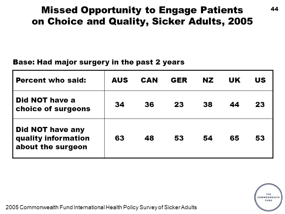 44 Missed Opportunity to Engage Patients on Choice and Quality, Sicker Adults, 2005 Percent who said:AUSCANGERNZUKUS Did NOT have a choice of surgeons 343623384423 Did NOT have any quality information about the surgeon 634853546553 2005 Commonwealth Fund International Health Policy Survey of Sicker Adults Base: Had major surgery in the past 2 years