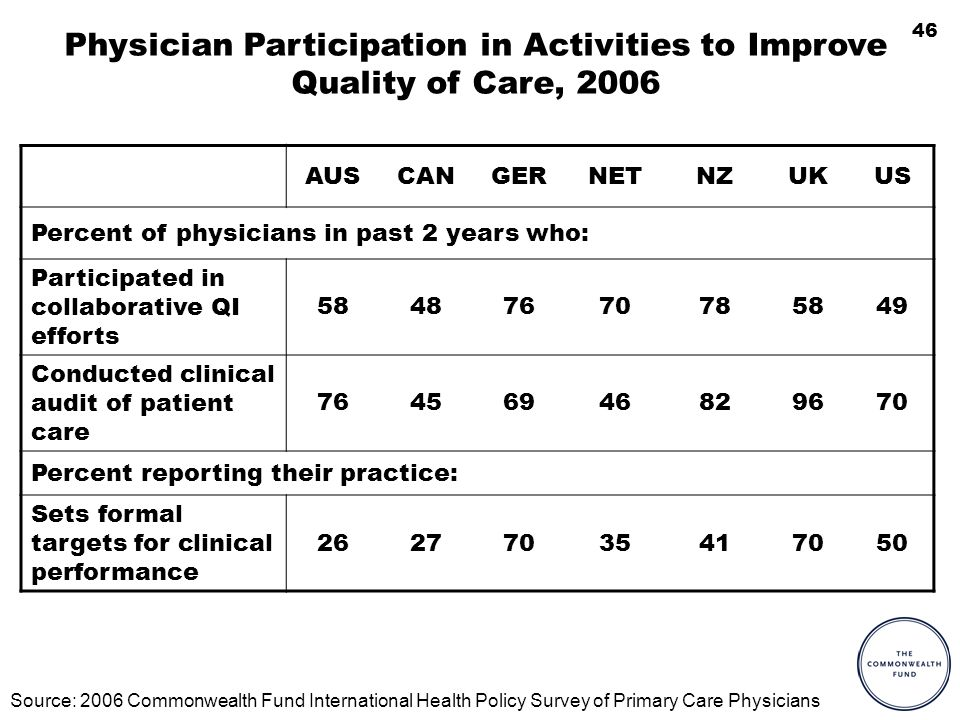 46 Physician Participation in Activities to Improve Quality of Care, 2006 AUSCANGERNETNZUKUS Percent of physicians in past 2 years who: Participated in collaborative QI efforts 58487670785849 Conducted clinical audit of patient care 76456946829670 Percent reporting their practice: Sets formal targets for clinical performance 26277035417050 Source: 2006 Commonwealth Fund International Health Policy Survey of Primary Care Physicians