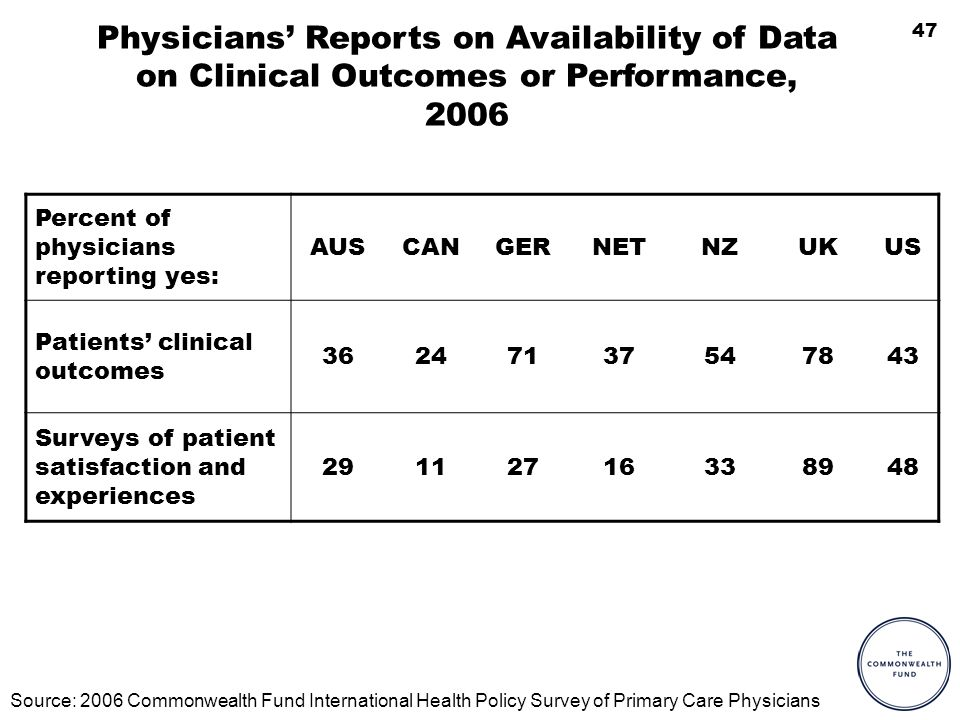 47 Physicians Reports on Availability of Data on Clinical Outcomes or Performance, 2006 Percent of physicians reporting yes: AUSCANGERNETNZUKUS Patients clinical outcomes Surveys of patient satisfaction and experiences Source: 2006 Commonwealth Fund International Health Policy Survey of Primary Care Physicians