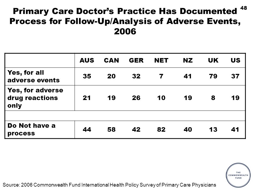 48 Primary Care Doctors Practice Has Documented Process for Follow-Up/Analysis of Adverse Events, 2006 AUSCANGERNETNZUKUS Yes, for all adverse events 3520327417937 Yes, for adverse drug reactions only 21192610198 Do Not have a process 44584282401341 Source: 2006 Commonwealth Fund International Health Policy Survey of Primary Care Physicians